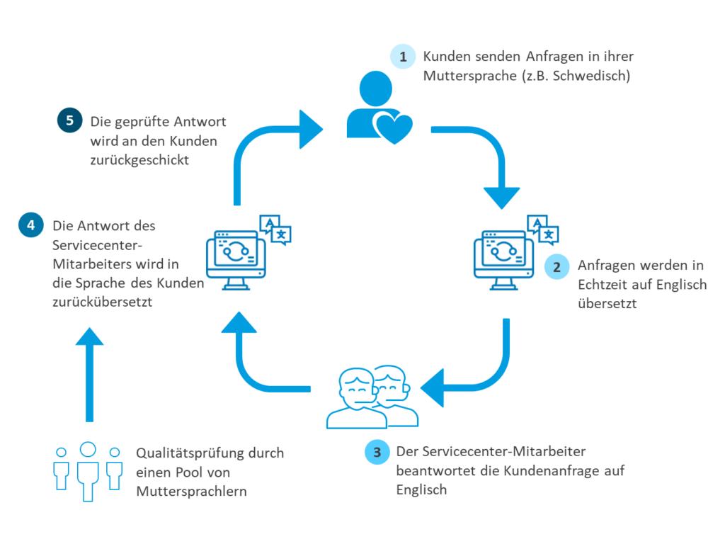 Omni-Language Solution_Grafik