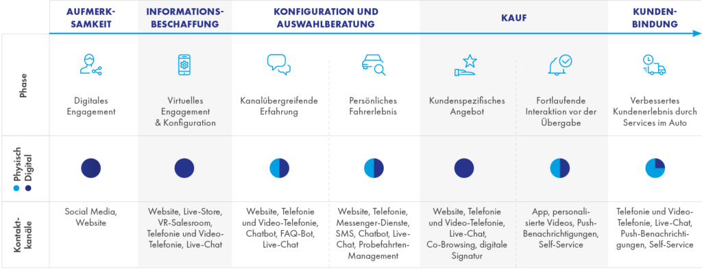Majorel_Automotive_Online-Car-Sales_CustomerJourney_DE